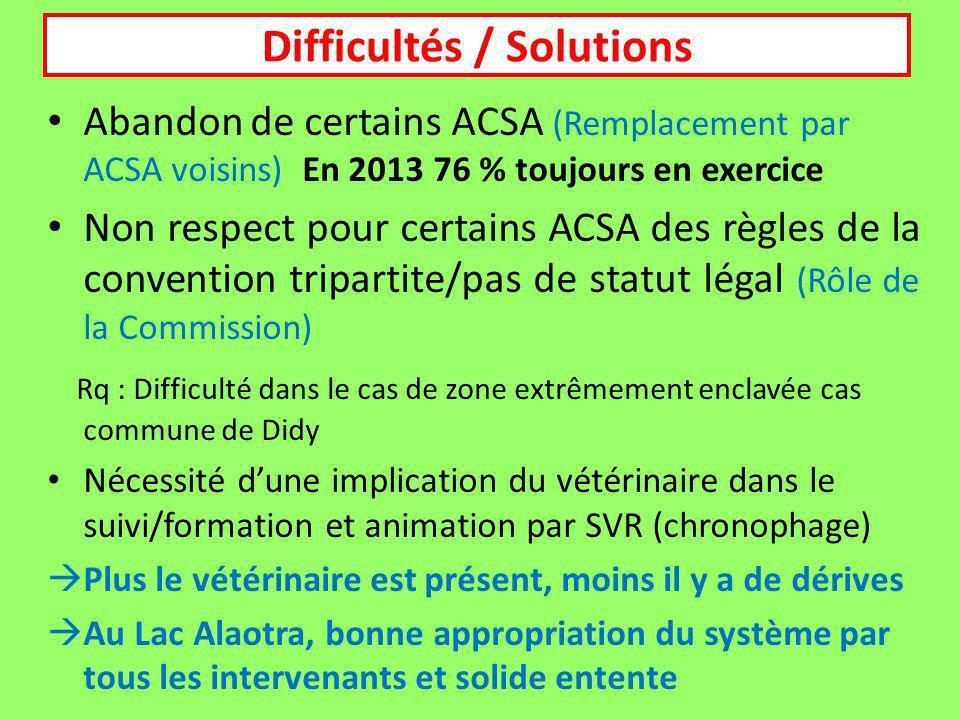 Abandon de certains ACSA (Remplacement par ACSA voisins) En 2013 76 % toujours en exercice Non respect pour certains ACSA des règles de la convention tripartite/pas de statut légal (Rôle de la Commission) Rq : Difficulté dans le cas de zone extrêmement enclavée cas commune de Didy Nécessité dune implication du vétérinaire dans le suivi/formation et animation par SVR (chronophage) Plus le vétérinaire est présent, moins il y a de dérives Au Lac Alaotra, bonne appropriation du système par tous les intervenants et solide entente Difficultés / Solutions