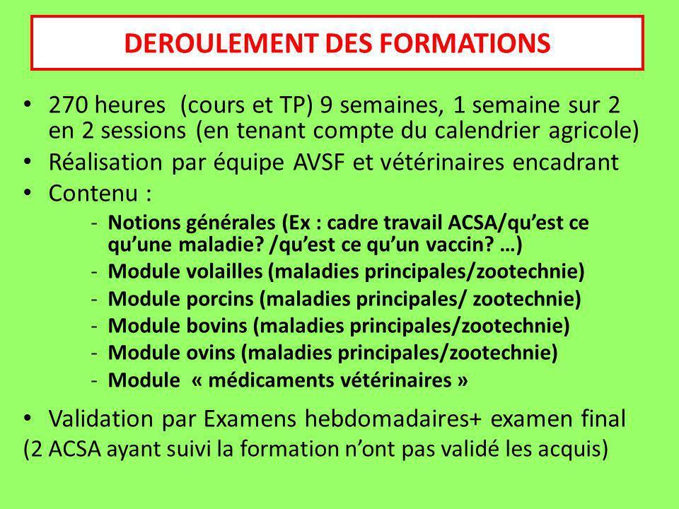 270 heures (cours et TP) 9 semaines, 1 semaine sur 2 en 2 sessions (en tenant compte du calendrier agricole) Réalisation par équipe AVSF et vétérinair