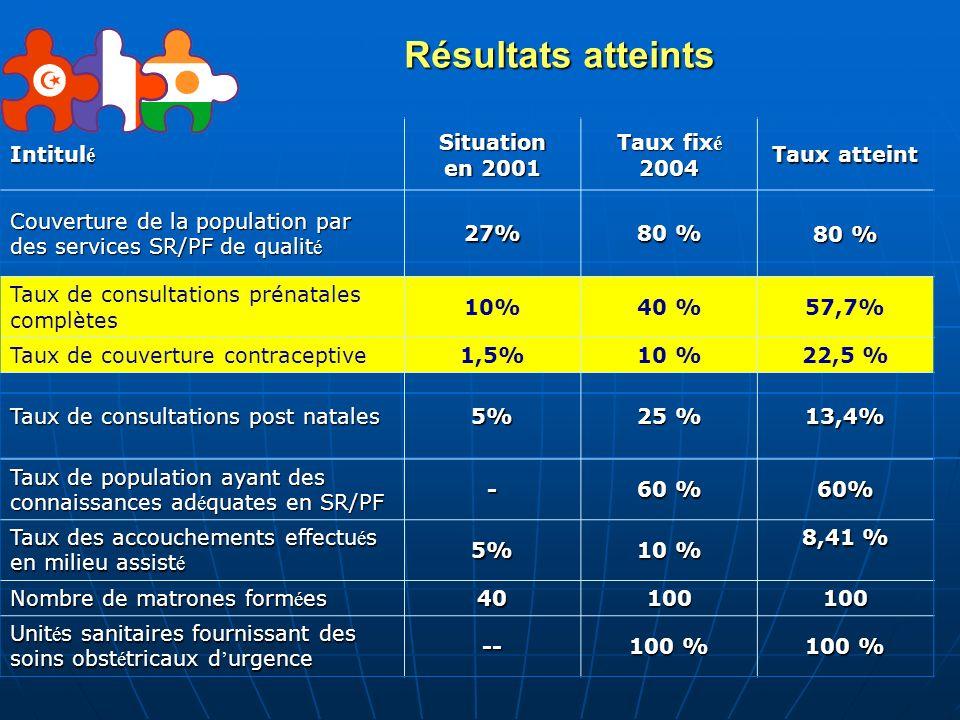 Résultats atteints Intitul é Situation en 2001 Taux fix é 2004 Taux atteint Couverture de la population par des services SR/PF de qualit é 27% 80 % Ta