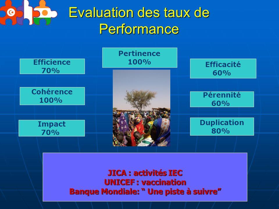 Evaluation des taux de Performance Cohérence 100% Efficience 70% Efficacité 60% Impact 70% Duplication 80% Pérennité 60% Pertinence 100% JICA : activi