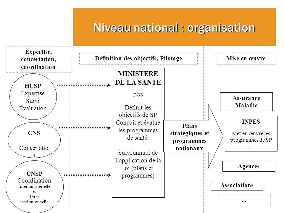 MINISTERE DE LA SANTE DGS Définit les objectifs de SP Conçoit et évalue les programmes de santé.