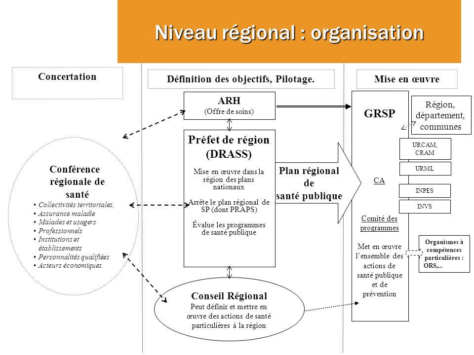 GRSP CA Comité des programmes Met en œuvre lensemble des actions de santé publique et de prévention INVS URCAM, CRAM INPES Conférence régionale de san