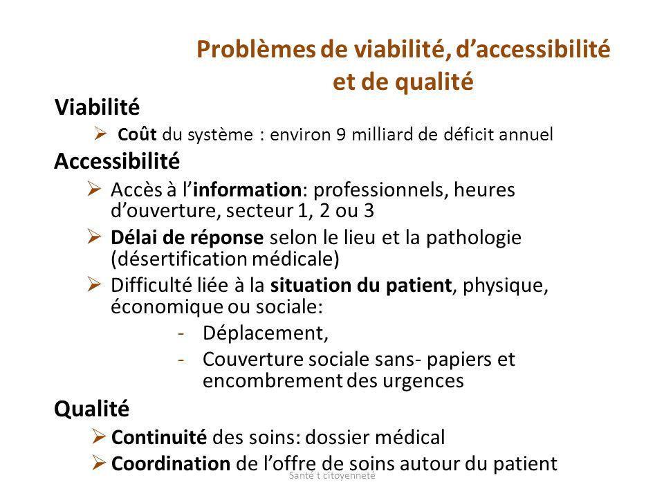 Problèmes de viabilité, daccessibilité et de qualité Viabilité Coût du système : environ 9 milliard de déficit annuel Accessibilité Accès à linformati
