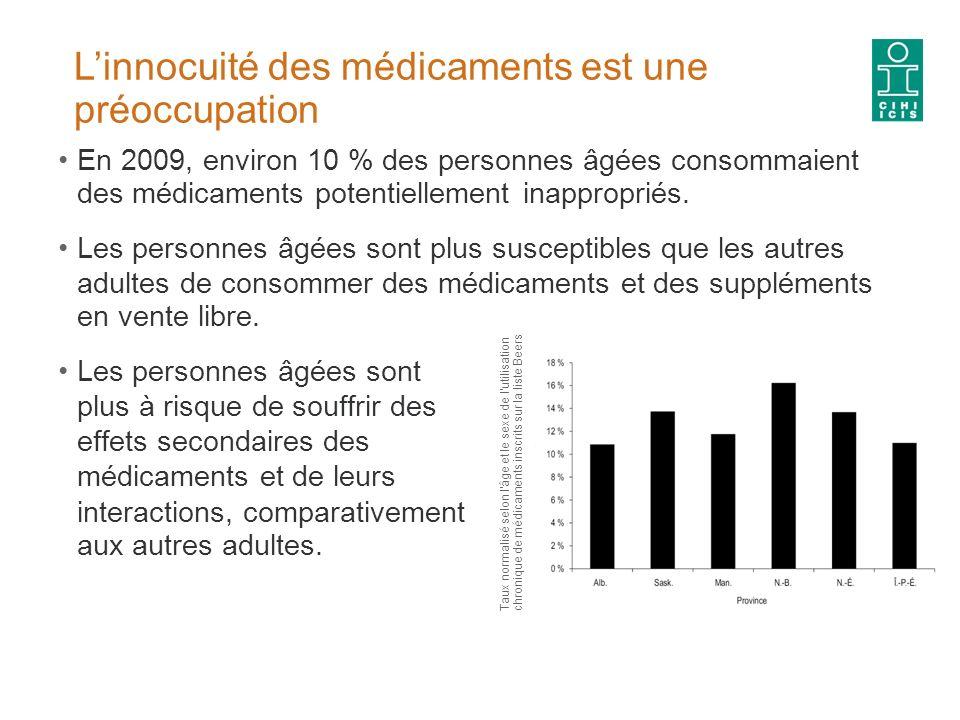 Linnocuité des médicaments est une préoccupation En 2009, environ 10 % des personnes âgées consommaient des médicaments potentiellement inappropriés.