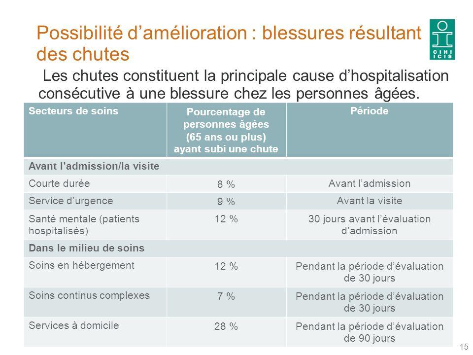 Possibilité damélioration : blessures résultant des chutes 15 Les chutes constituent la principale cause dhospitalisation consécutive à une blessure chez les personnes âgées.