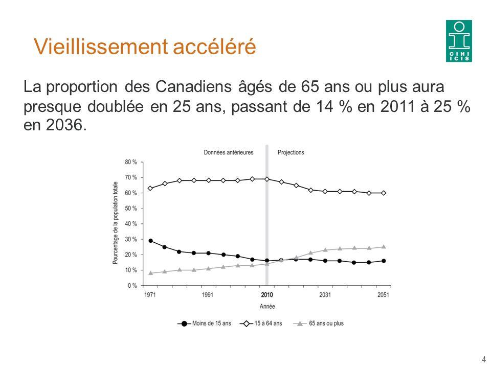 Vieillissement accéléré 4 La proportion des Canadiens âgés de 65 ans ou plus aura presque doublée en 25 ans, passant de 14 % en 2011 à 25 % en 2036.
