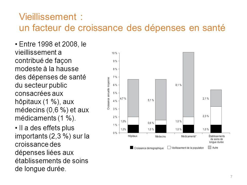 Entre 1998 et 2008, le vieillissement a contribué de façon modeste à la hausse des dépenses de santé du secteur public consacrées aux hôpitaux (1 %), aux médecins (0,6 %) et aux médicaments (1 %).