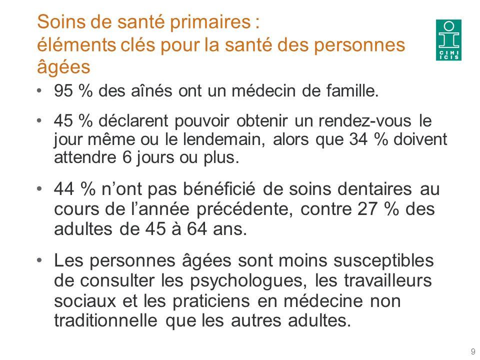 Soins de santé primaires : éléments clés pour la santé des personnes âgées 95 % des aînés ont un médecin de famille.