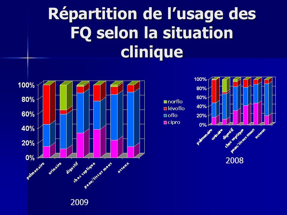 Répartition de lusage des FQ selon la situation clinique 2009 2008