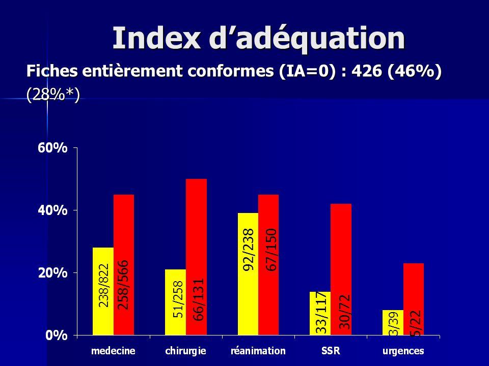 Index dadéquation Fiches entièrement conformes (IA=0) : 426 (46%) (28%*) 5/22 258/566 66/131 67/150 30/72 238/822 51/258 92/238 33/117 3/39