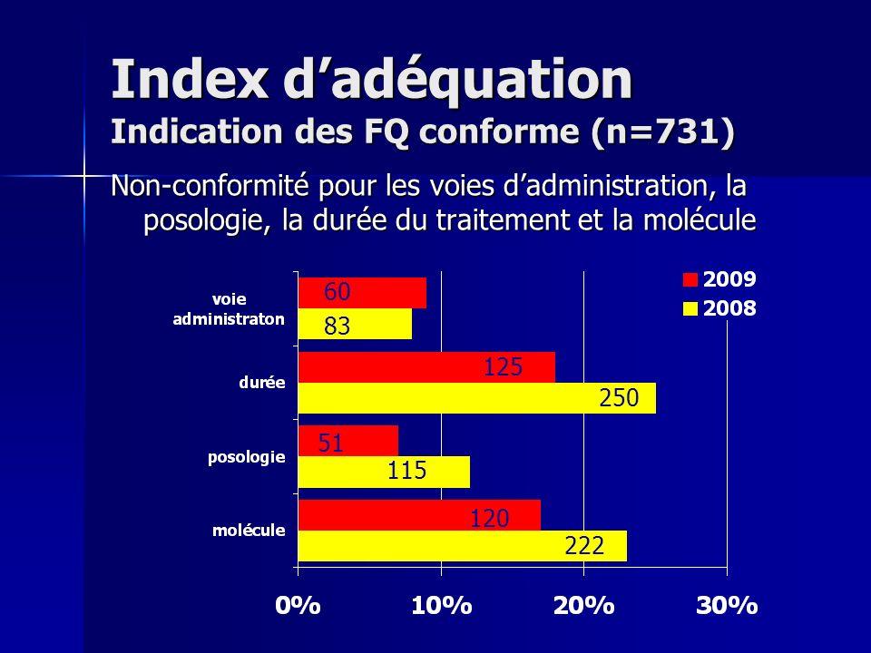 Index dadéquation Indication des FQ conforme (n=731) Non-conformité pour les voies dadministration, la posologie, la durée du traitement et la molécul