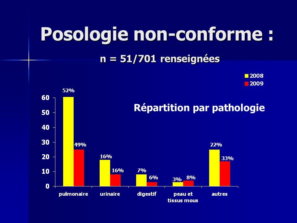 Posologie non-conforme : n = 51/701 renseignées Répartition par pathologie 52% 49% 16% 7% 3% 22% 16% 6%8% 33%