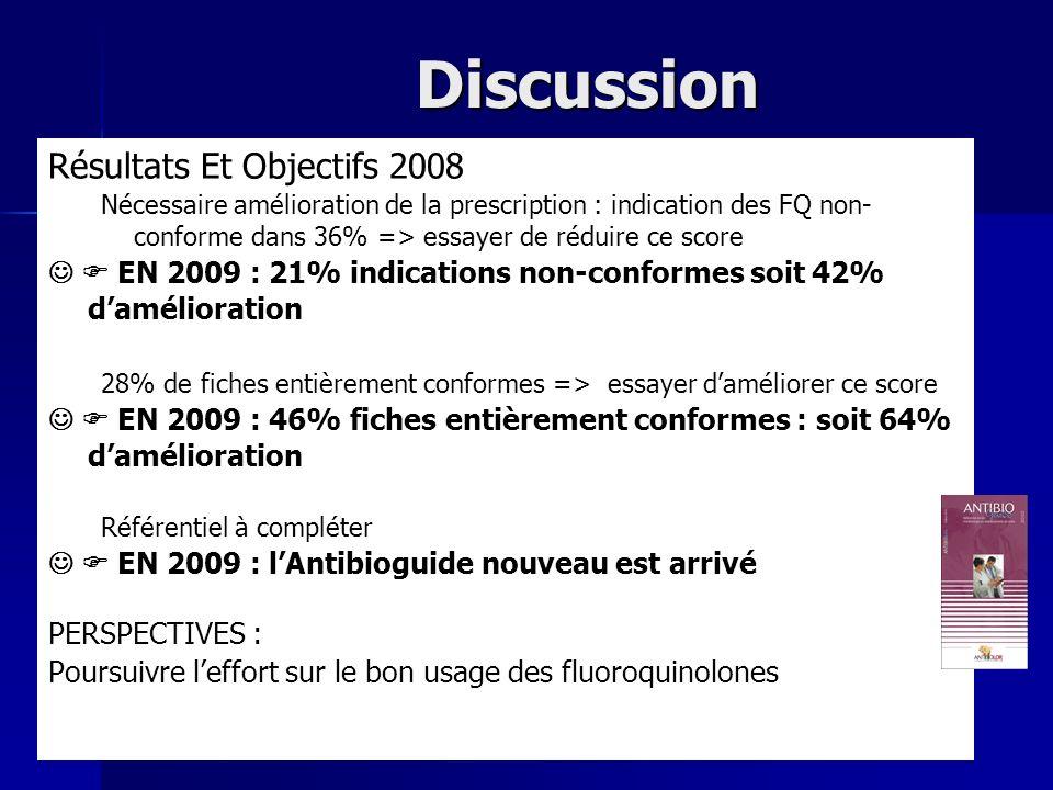 Discussion Résultats Et Objectifs 2008 Nécessaire amélioration de la prescription : indication des FQ non- conforme dans 36% => essayer de réduire ce