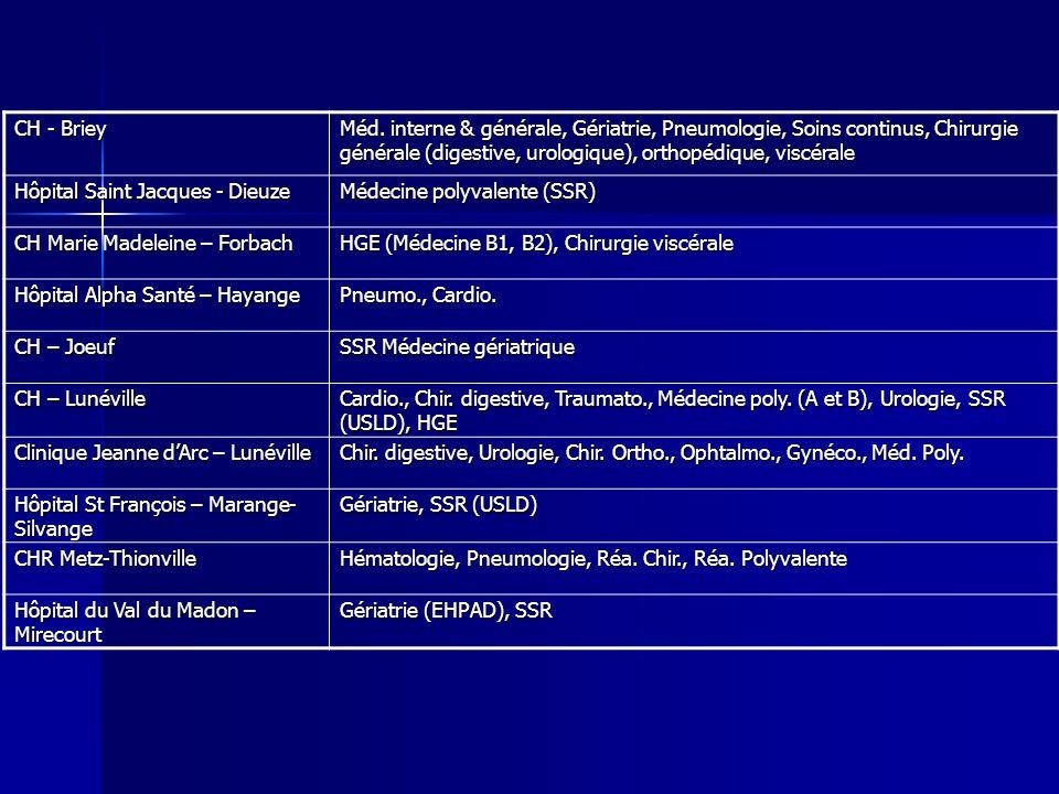 CH - Briey Méd. interne & générale, Gériatrie, Pneumologie, Soins continus, Chirurgie générale (digestive, urologique), orthopédique, viscérale Hôpita