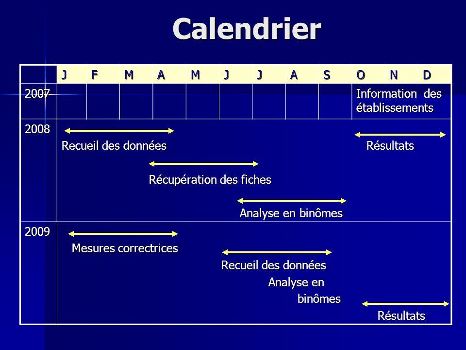 Calendrier JFMAMJJASOND 2007 Information des établissements 2008 Recueil des données Résultats Récupération des fiches Récupération des fiches Analyse