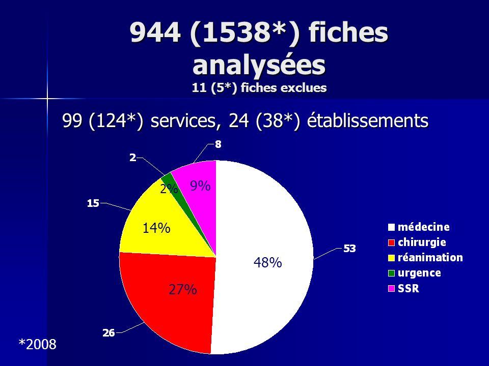 944 (1538*) fiches analysées 11 (5*) fiches exclues 99 (124*) services, 24 (38*) établissements 48% 27% 14% 9% 2% *2008