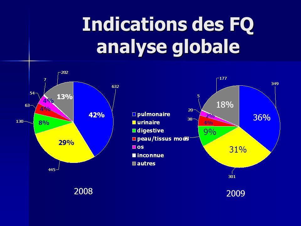Autres indications des FQ 177 Fièvre45 Choc septique 23 Bactériémie19 Prophylaxie18 Endocardite14 Infection sur KT 10 Divers15 Pas dindication AB 33
