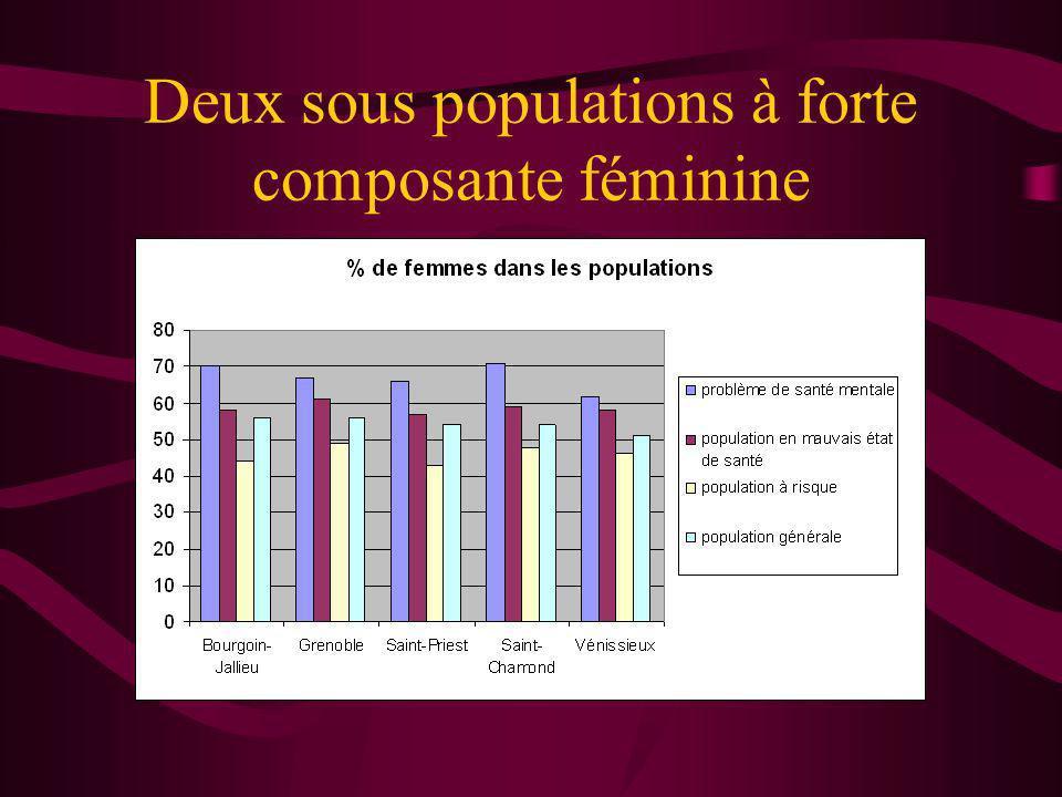 Deux sous populations à forte composante féminine