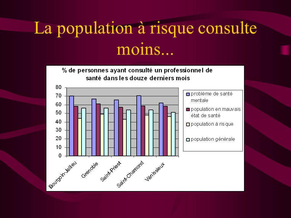 La population à risque consulte moins...