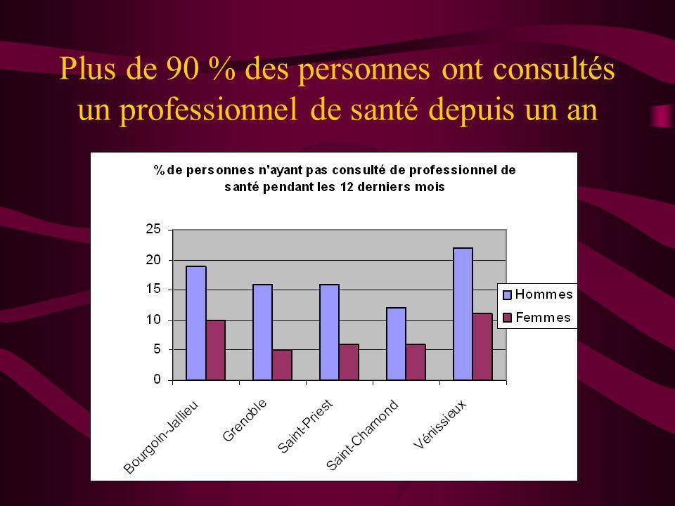 Plus de 90 % des personnes ont consultés un professionnel de santé depuis un an