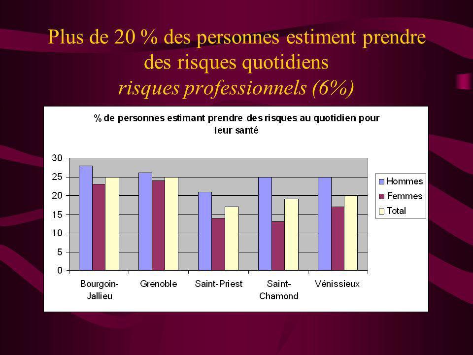 Plus de 20 % des personnes estiment prendre des risques quotidiens risques professionnels (6%)