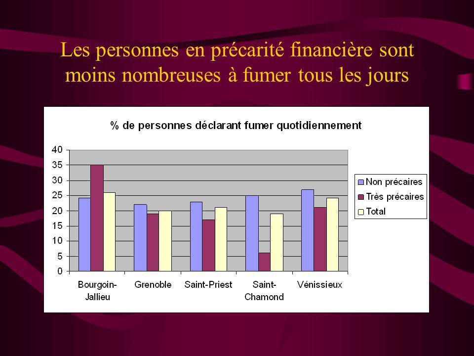 Les personnes en précarité financière sont moins nombreuses à fumer tous les jours