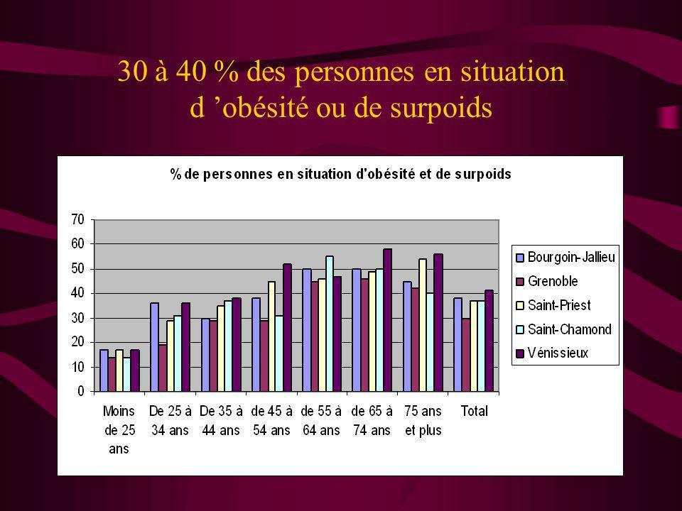 30 à 40 % des personnes en situation d obésité ou de surpoids