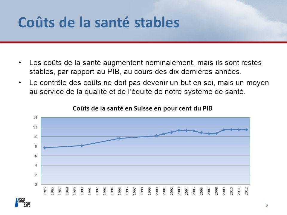 Coûts de la santé stables Les coûts de la santé augmentent nominalement, mais ils sont restés stables, par rapport au PIB, au cours des dix dernières années.