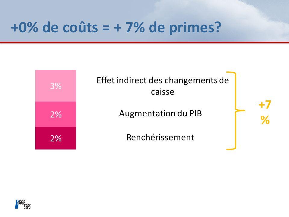 +0% de coûts = + 7% de primes.