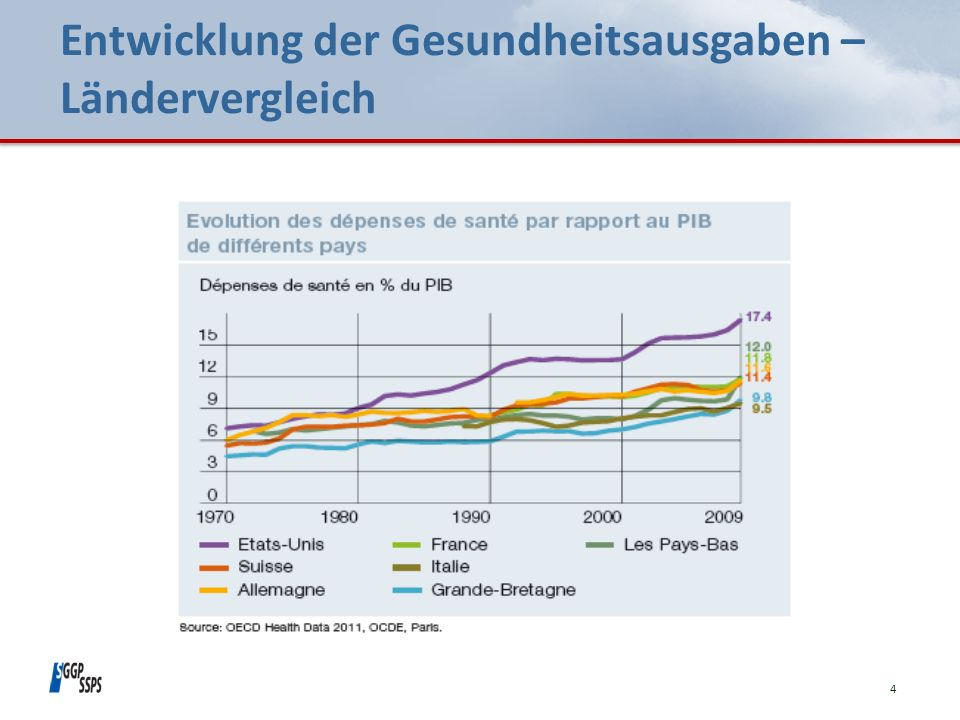 Entwicklung der Gesundheitsausgaben – Ländervergleich 4