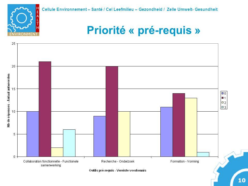 Cellule Environnement – Santé / Cel Leefmilieu – Gezondheid / Zelle Umwelt- Gesundheit 10 Priorité « pré-requis »
