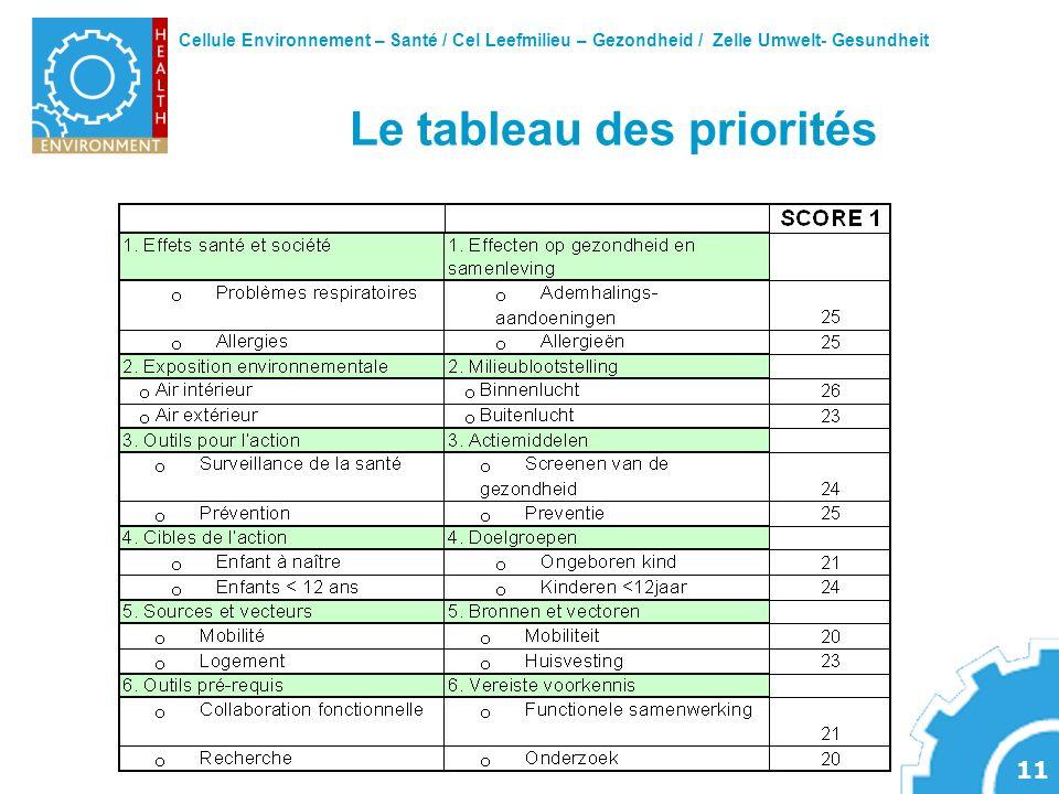 Cellule Environnement – Santé / Cel Leefmilieu – Gezondheid / Zelle Umwelt- Gesundheit 11 Le tableau des priorités