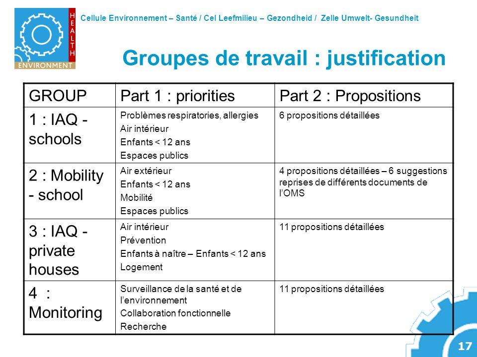 Cellule Environnement – Santé / Cel Leefmilieu – Gezondheid / Zelle Umwelt- Gesundheit 17 Groupes de travail : justification GROUPPart 1 : prioritiesP
