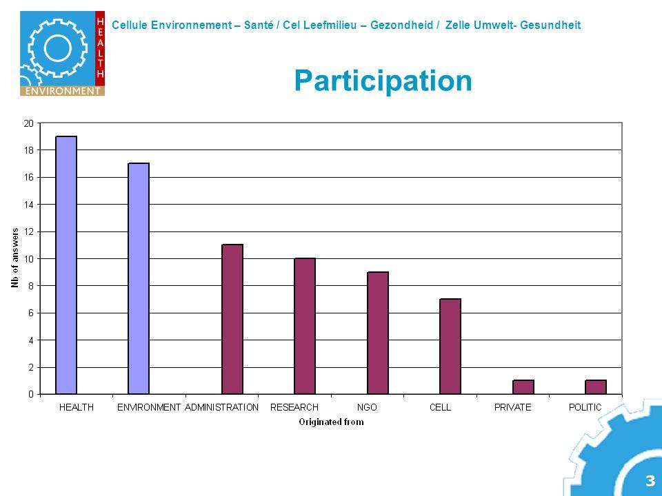 Cellule Environnement – Santé / Cel Leefmilieu – Gezondheid / Zelle Umwelt- Gesundheit 3 Participation