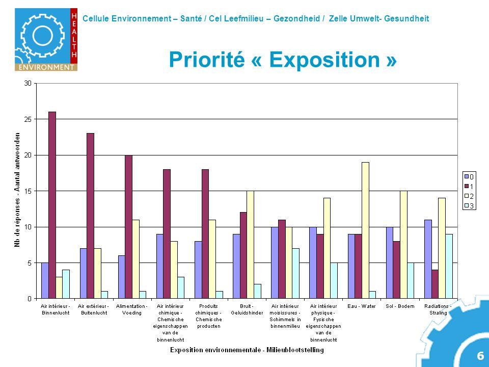 Cellule Environnement – Santé / Cel Leefmilieu – Gezondheid / Zelle Umwelt- Gesundheit 6 Priorité « Exposition »
