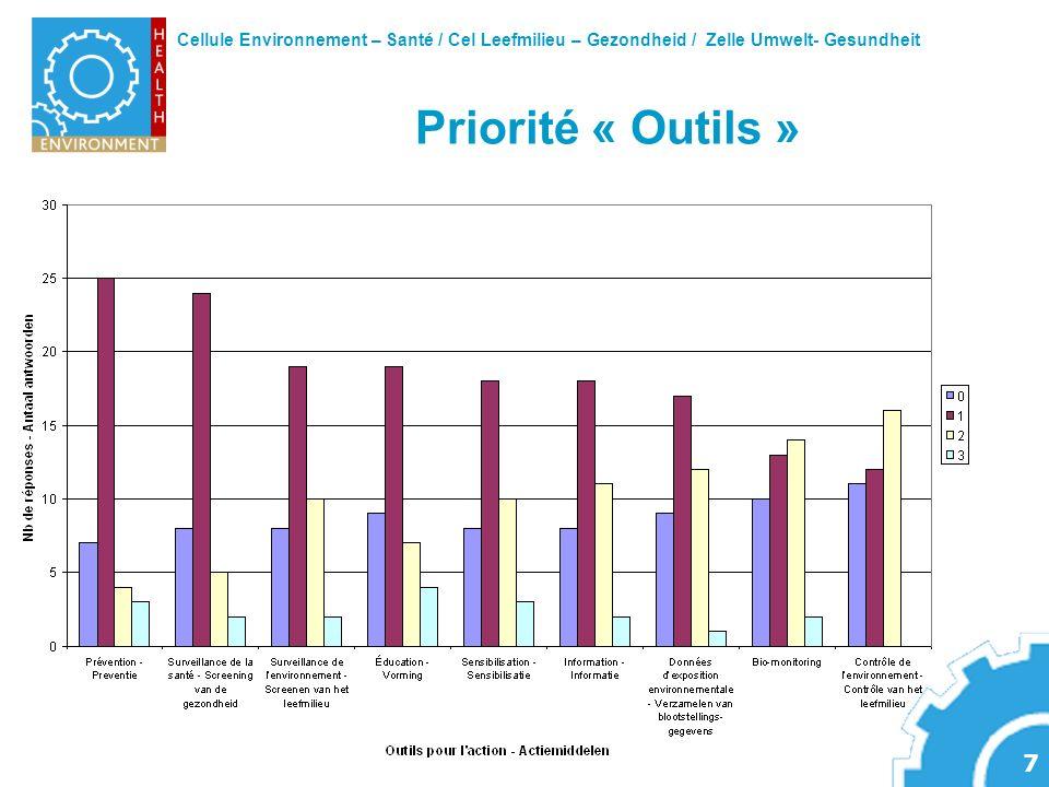 Cellule Environnement – Santé / Cel Leefmilieu – Gezondheid / Zelle Umwelt- Gesundheit 7 Priorité « Outils »