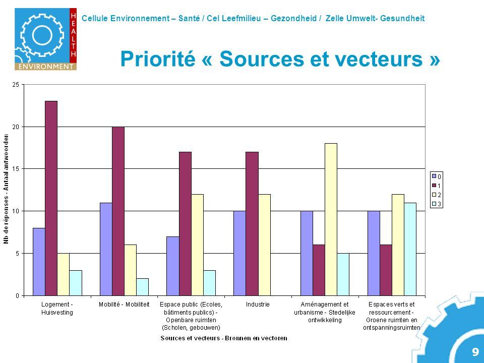 Cellule Environnement – Santé / Cel Leefmilieu – Gezondheid / Zelle Umwelt- Gesundheit 9 Priorité « Sources et vecteurs »
