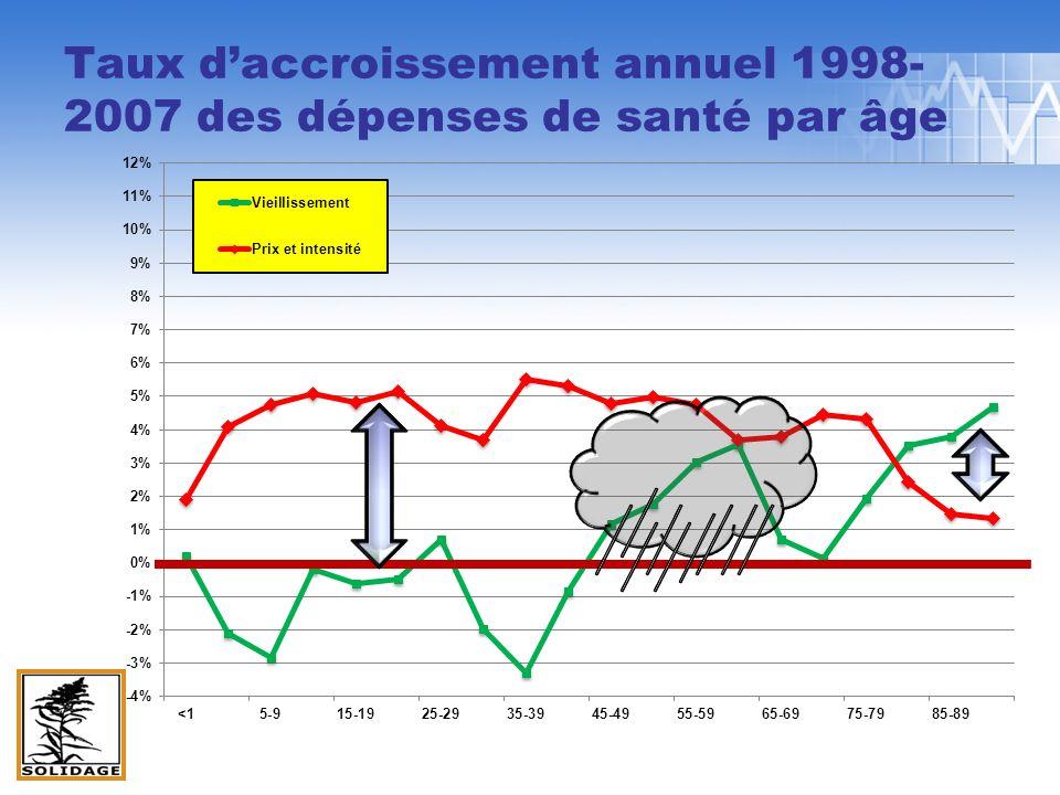 Taux daccroissement annuel 1998- 2007 des dépenses de santé par âge