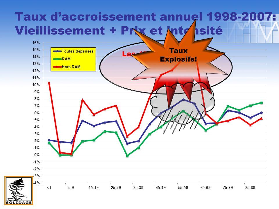 Taux daccroissement annuel 1998-2007: Vieillissement + Prix et intensité Les 45 à 64.