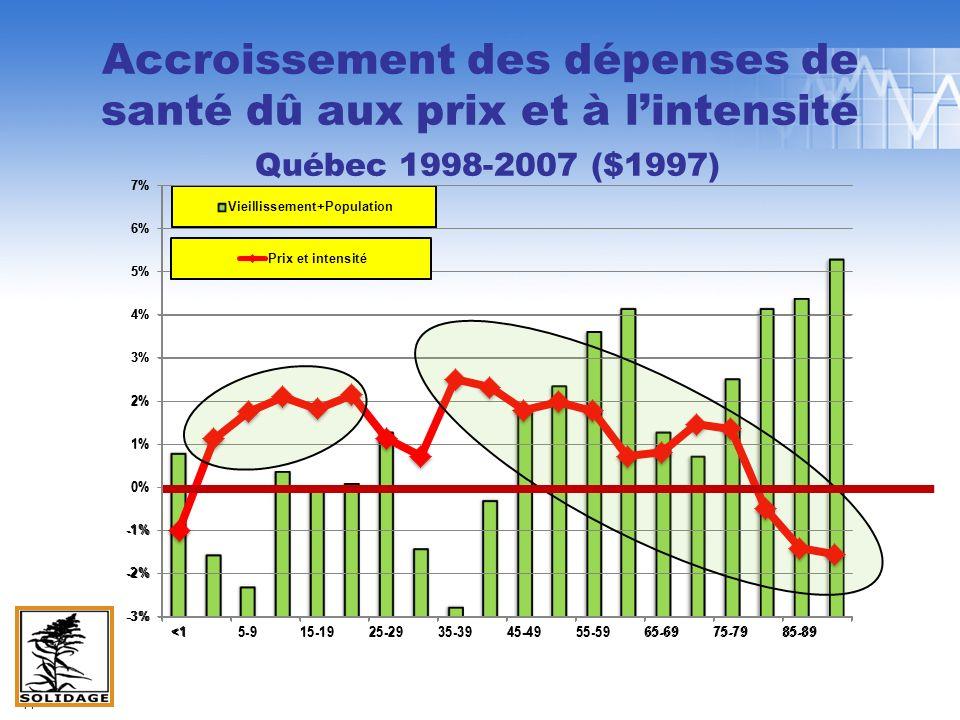 Accroissement des dépenses de santé dû aux prix et à lintensité Québec 1998-2007 ($1997) 14