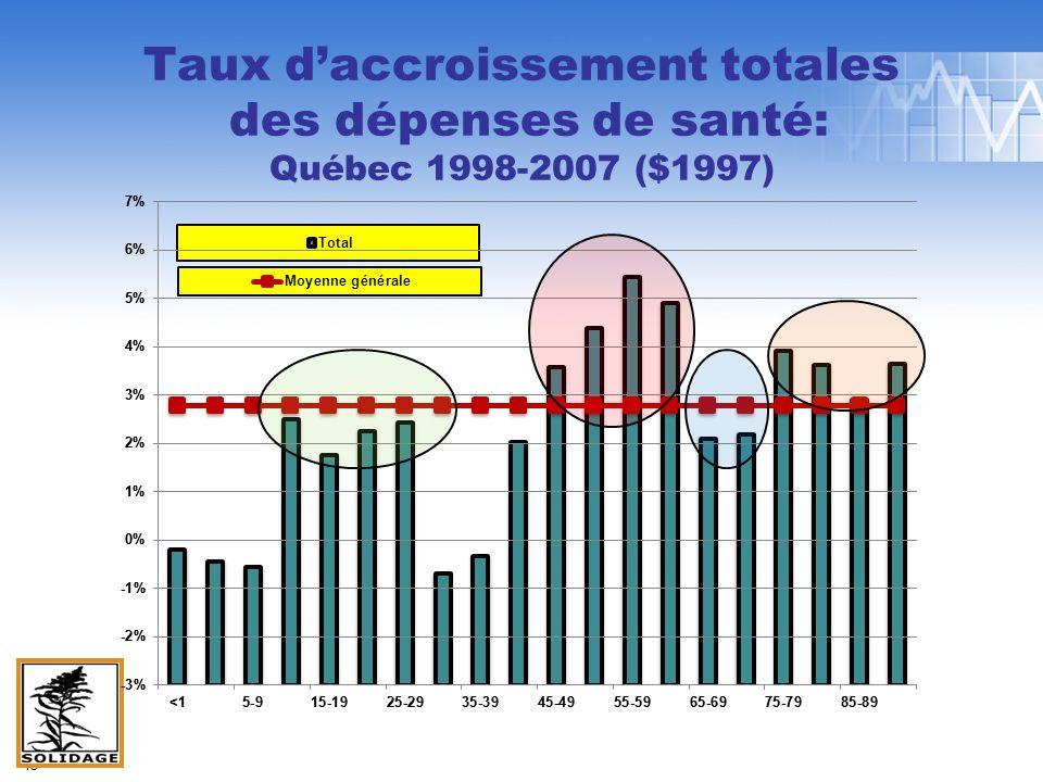 Taux daccroissement totales des dépenses de santé: Québec 1998-2007 ($1997) 15