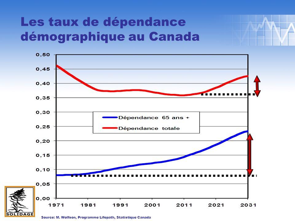 Les taux de dépendance démographique au Canada Source: M.
