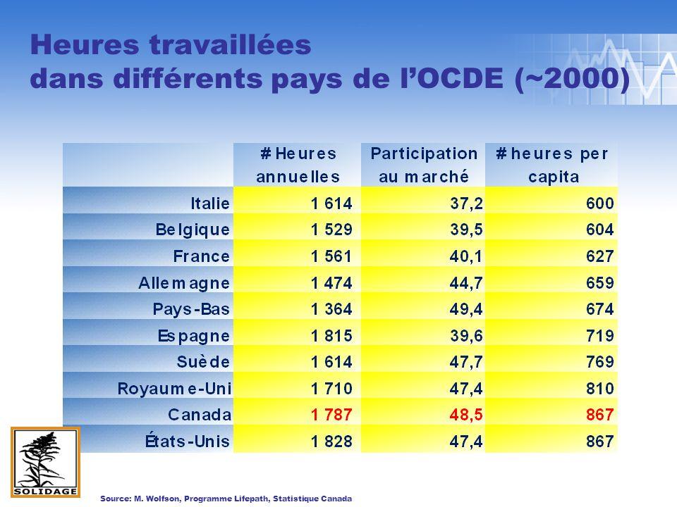 Heures travaillées dans différents pays de lOCDE (~2000) Source: M.