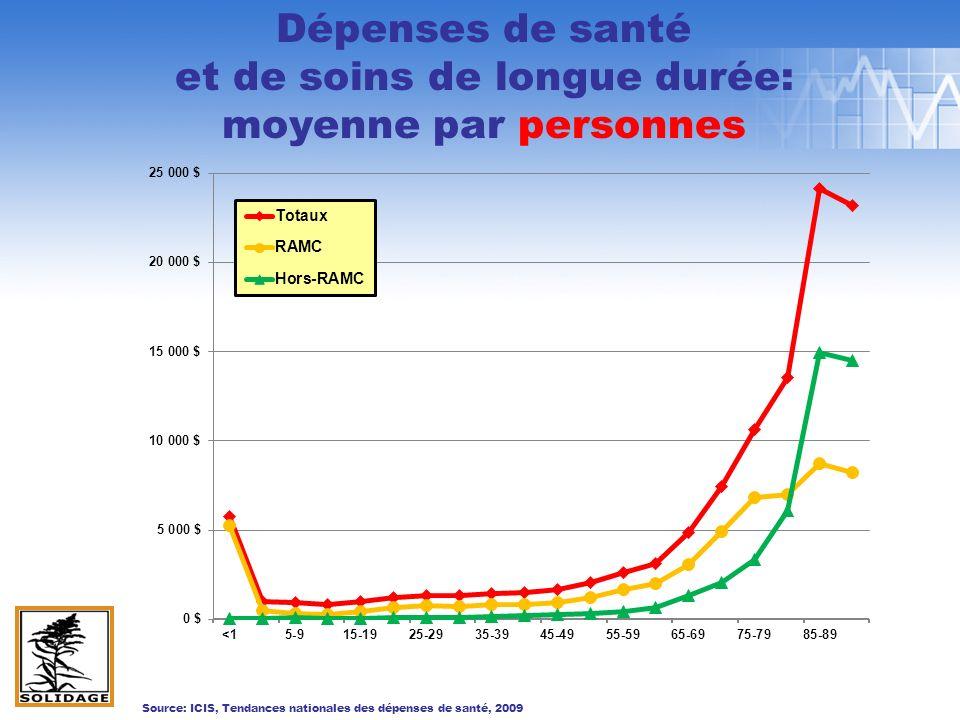 Dépenses de santé et de soins de longue durée: moyenne par personnes Source: ICIS, Tendances nationales des dépenses de santé, 2009