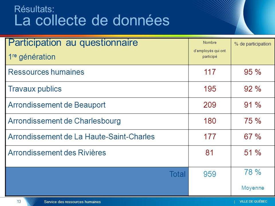 13 VILLE DE QUÉBEC Service des ressources humaines Résultats: La collecte de données Participation au questionnaire 1 re génération Nombre demployés q