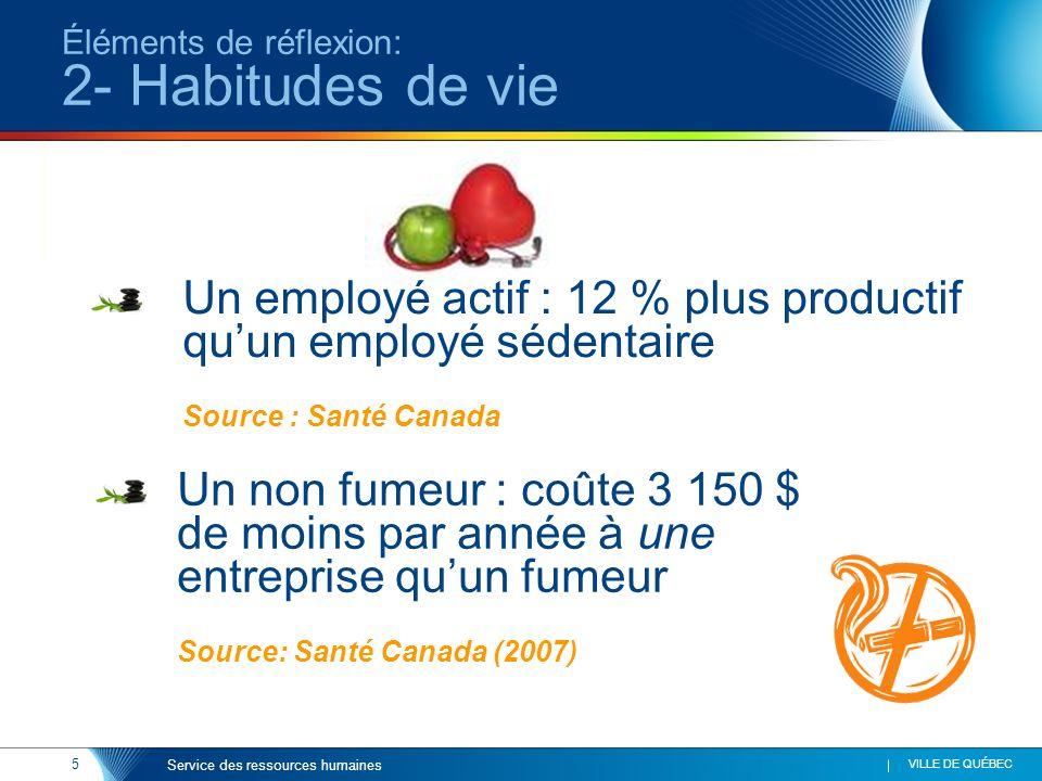 5 VILLE DE QUÉBEC Service des ressources humaines Éléments de réflexion: 2- Habitudes de vie Un employé actif : 12 % plus productif quun employé séden