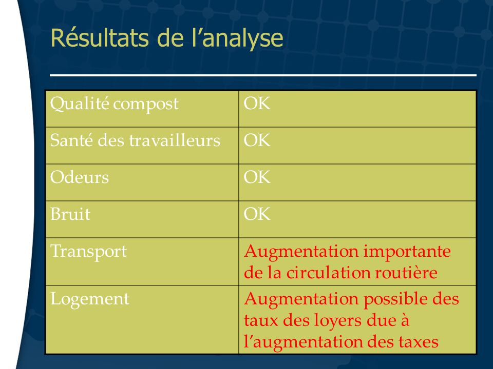12 Résultats de lanalyse Qualité compostOK Santé des travailleursOK OdeursOK BruitOK TransportAugmentation importante de la circulation routière LogementAugmentation possible des taux des loyers due à laugmentation des taxes