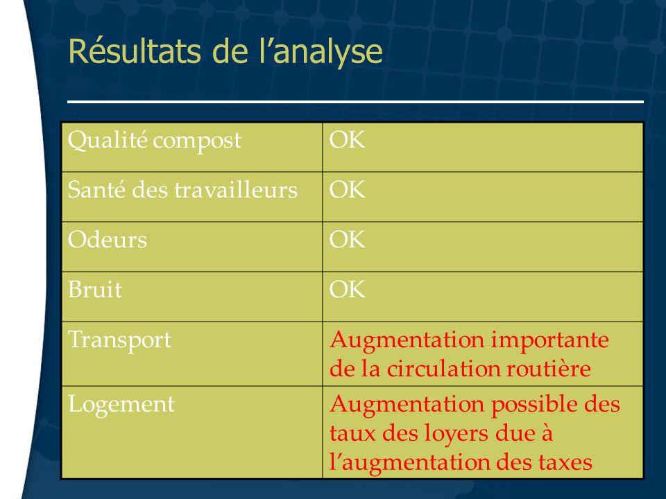 12 Résultats de lanalyse Qualité compostOK Santé des travailleursOK OdeursOK BruitOK TransportAugmentation importante de la circulation routière Logem