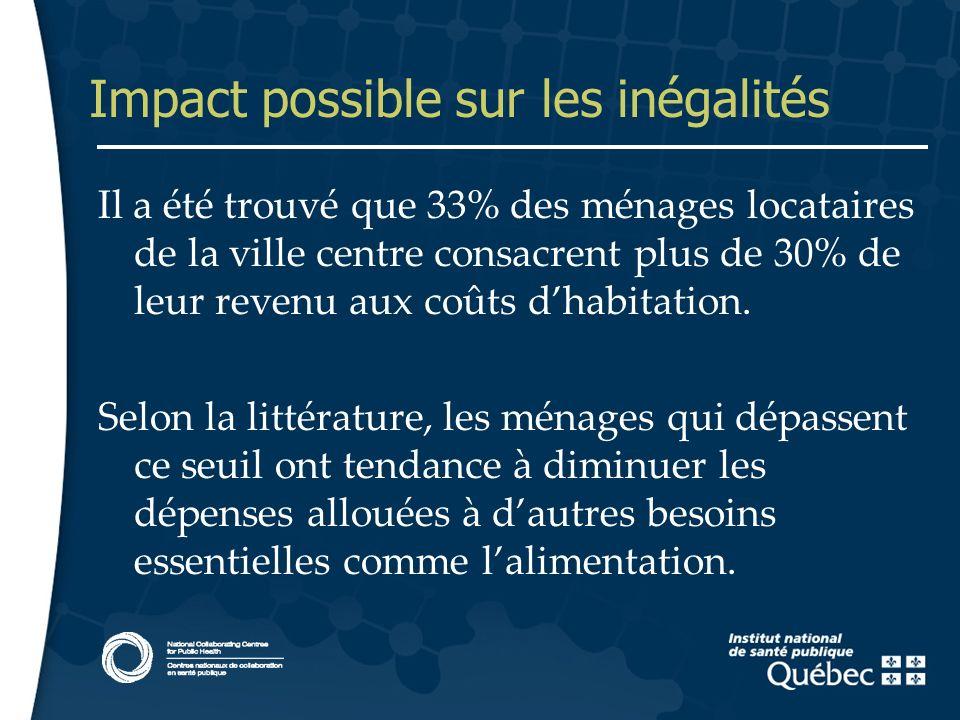 13 Impact possible sur les inégalités Il a été trouvé que 33% des ménages locataires de la ville centre consacrent plus de 30% de leur revenu aux coût
