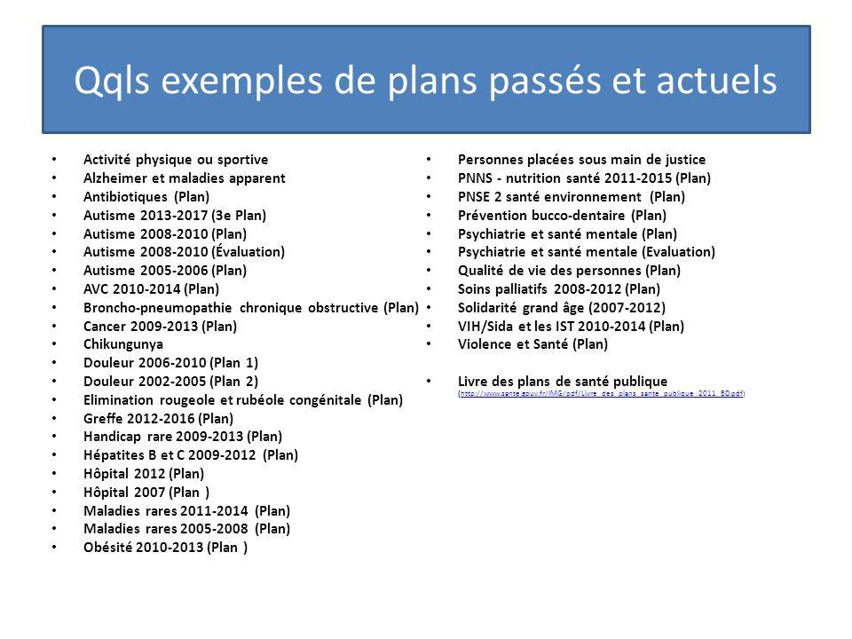 Qqls exemples de plans passés et actuels Activité physique ou sportive Alzheimer et maladies apparent Antibiotiques (Plan) Autisme 2013-2017 (3e Plan)